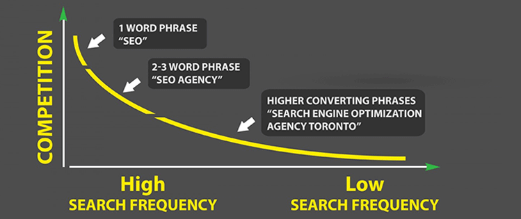 SEO Keyword Infographic