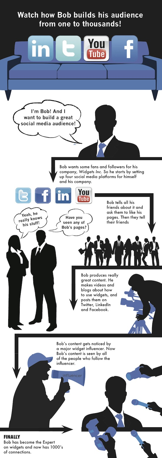 How to Build a Social Media Audience_0