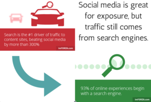 Good SEO starts with understanding What Drives Traffic