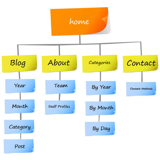 Web Site Design Map: UX Design Is Important To Your Website's Functionality