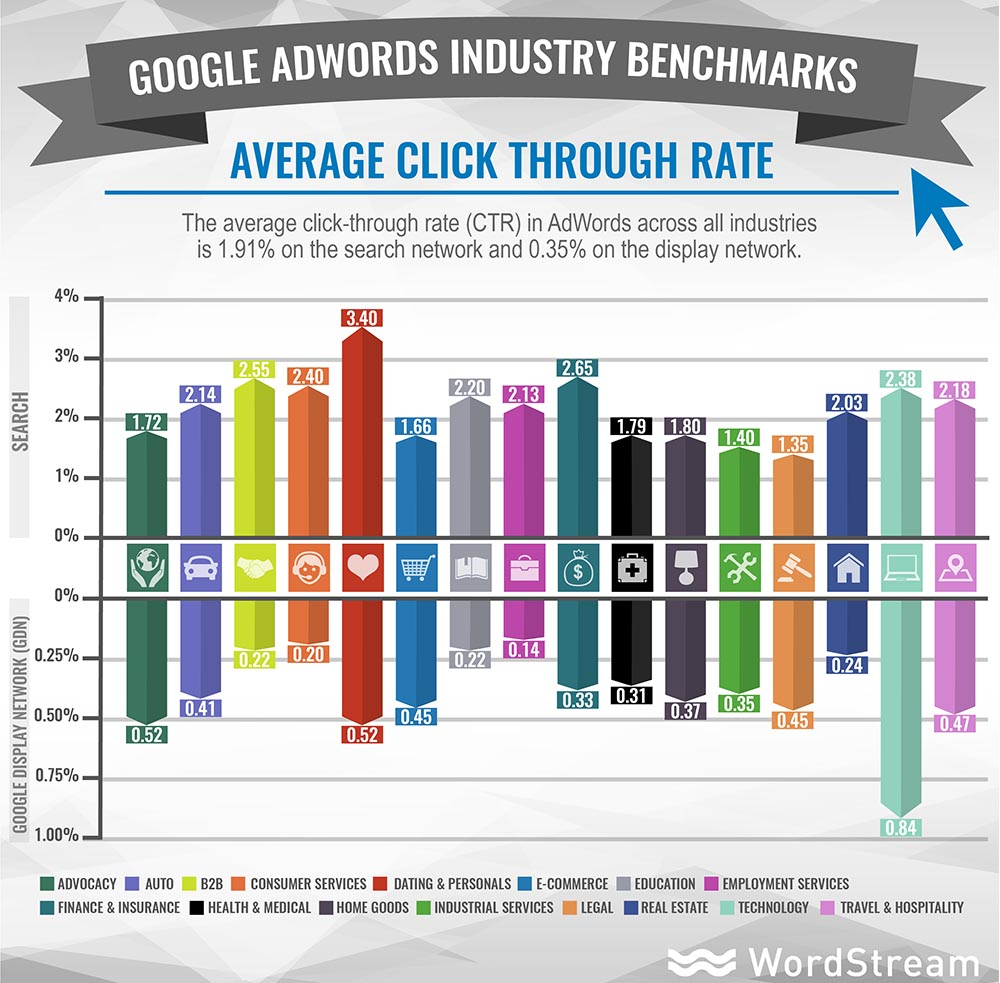 Knowing your industry's average CTR will help you assess your ads' performance.