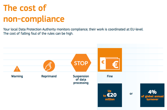 Understand the progressive penalties for non-compliance with GDPR.