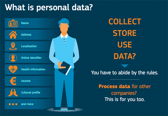 Wordpress provides a handy graphic about the data that falls under the GDPR.